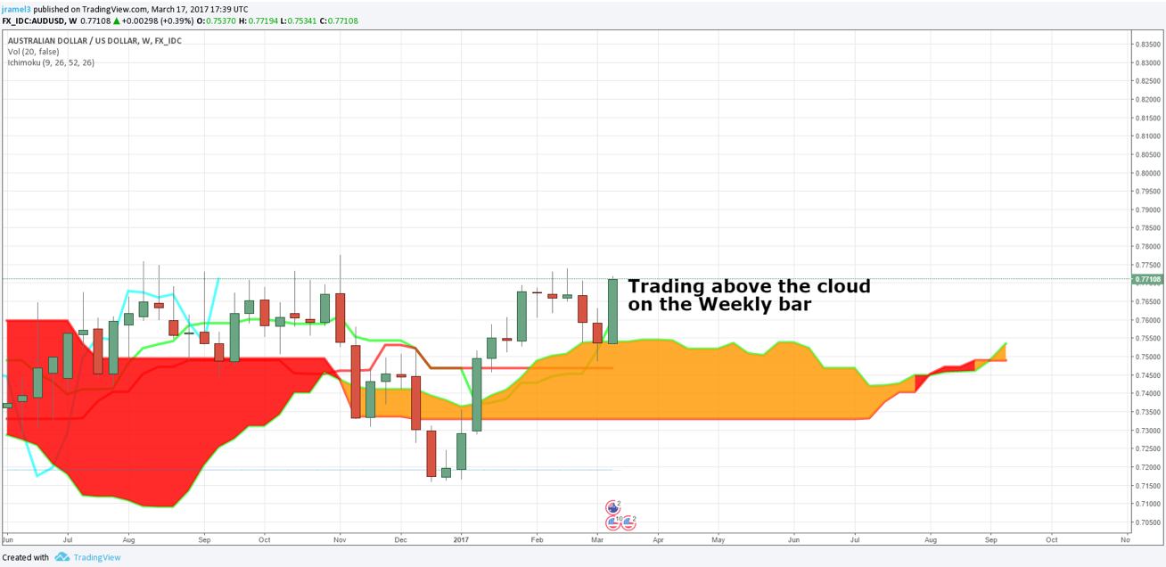 Using a Multi-Time Frame Confirmation to Trade Binary Options