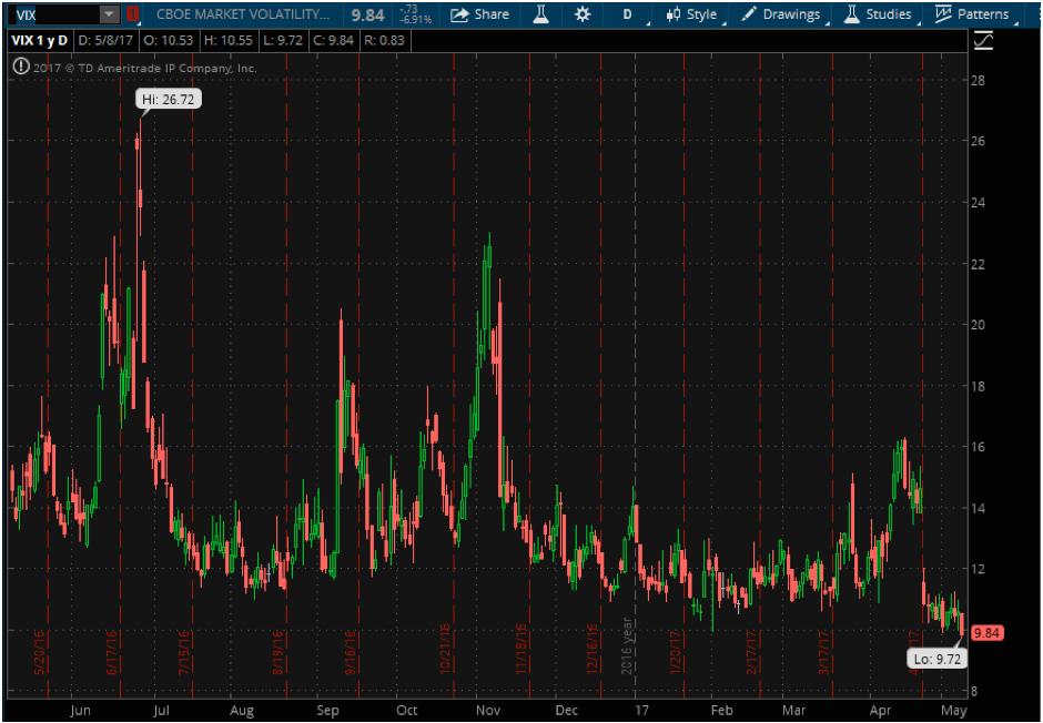 How to trade the vix with options