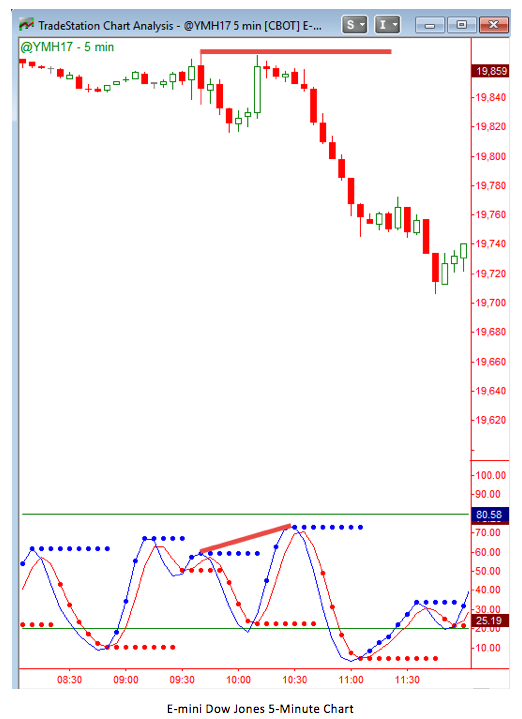 E-mini Dow Jones 5-Minute Chart