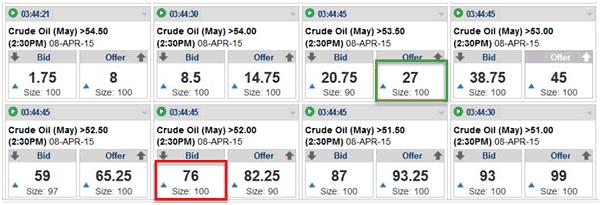 Binary options crude oil